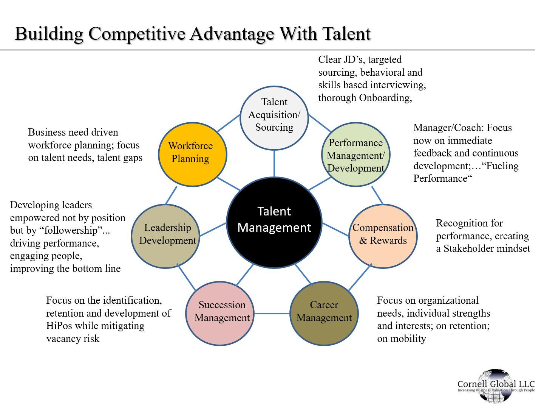 Talent Management Strategy - Cornell Global LLC